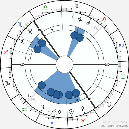 Paul de Leeuw wikipedia, horoscope, astrology, instagram