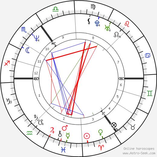 Paul de Leeuw tema natale, oroscopo, Paul de Leeuw oroscopi gratuiti, astrologia