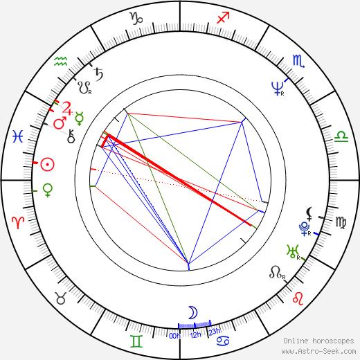 Prasanna Vithanage birth chart, Prasanna Vithanage astro natal horoscope, astrology