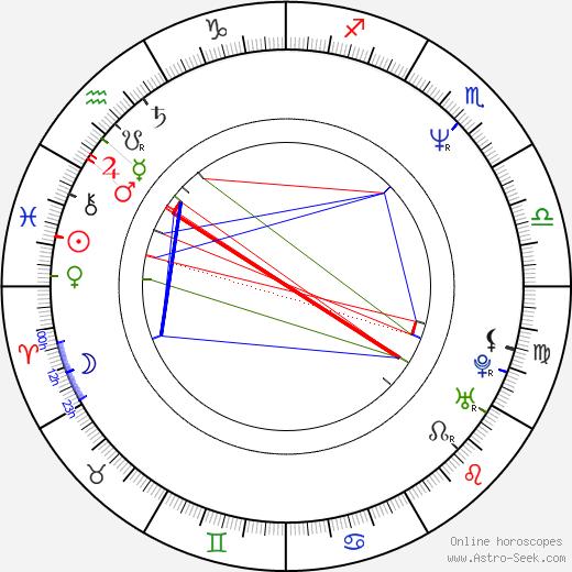 Robert Brian Wilson birth chart, Robert Brian Wilson astro natal horoscope, astrology