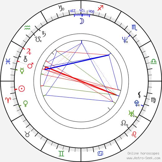 Roger Nygard день рождения гороскоп, Roger Nygard Натальная карта онлайн