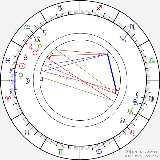 Roman Čada birth chart, Roman Čada astro natal horoscope, astrology