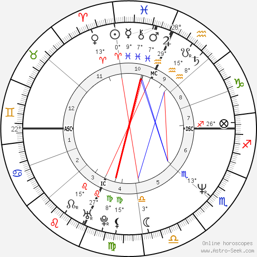 Rosie O'Donnell birth chart, biography, wikipedia 2018, 2019