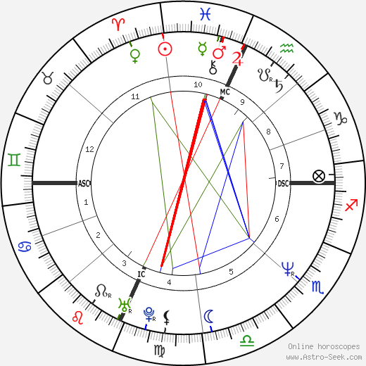 Rosie O'Donnell astro natal birth chart, Rosie O'Donnell horoscope, astrology