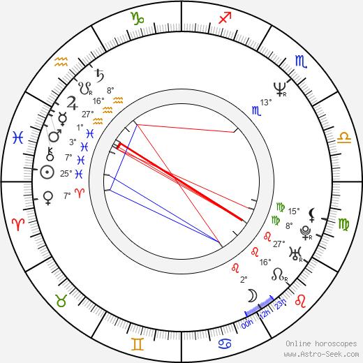 Sanna Majanlahti Birth Chart Horoscope, Date of Birth, Astro