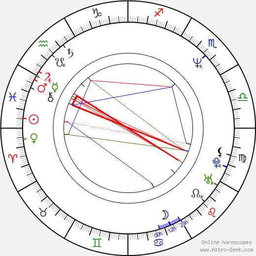 Terence Trent D'arby день рождения гороскоп, Terence Trent D'arby Натальная карта онлайн