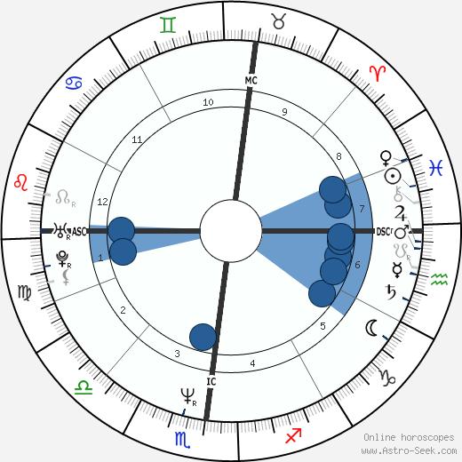 Terry Lee Steinbach wikipedia, horoscope, astrology, instagram