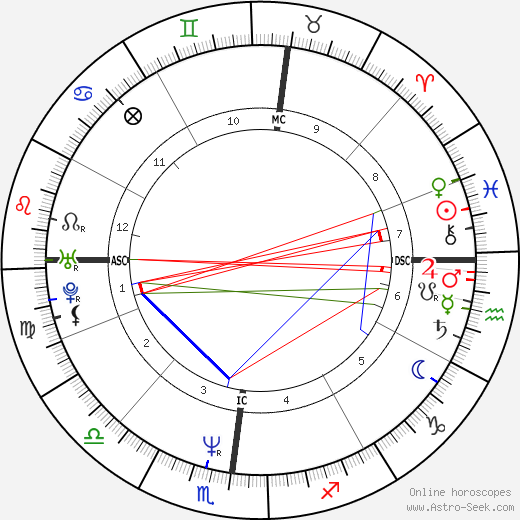 Terry Lee Steinbach birth chart, Terry Lee Steinbach astro natal horoscope, astrology