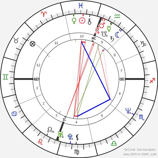 Timothy Kelly день рождения гороскоп, Timothy Kelly Натальная карта онлайн