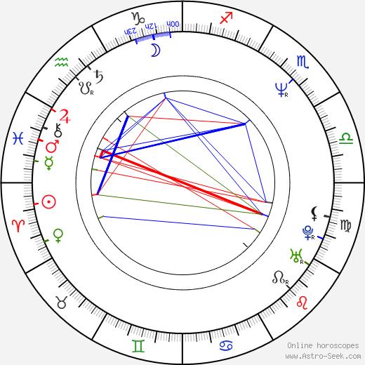 Tony Kandah tema natale, oroscopo, Tony Kandah oroscopi gratuiti, astrologia