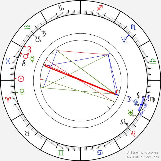Václav Kubata birth chart, Václav Kubata astro natal horoscope, astrology