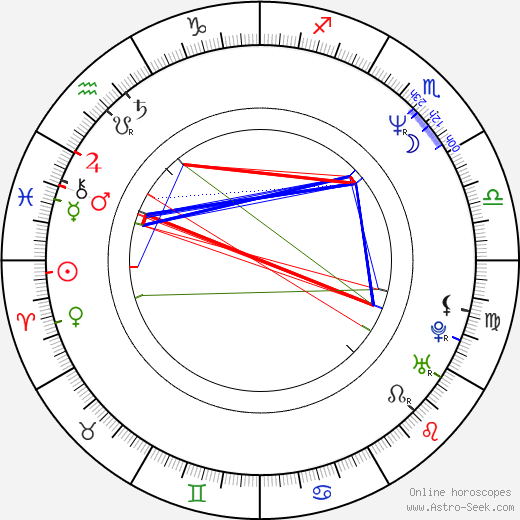 Vladimir Toropchin astro natal birth chart, Vladimir Toropchin horoscope, astrology