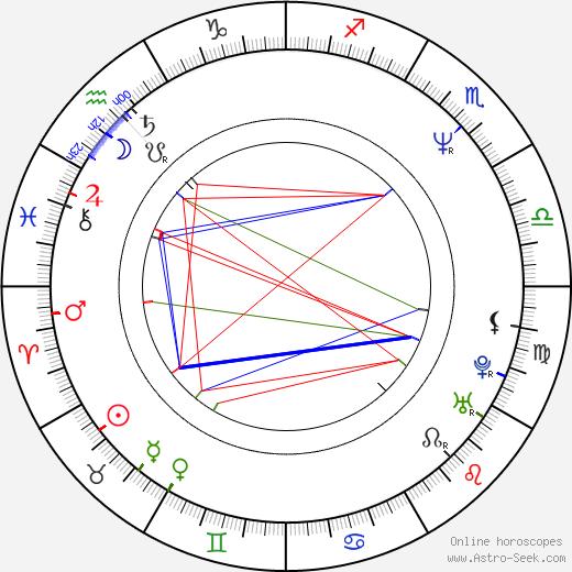 Alain Robillard astro natal birth chart, Alain Robillard horoscope, astrology