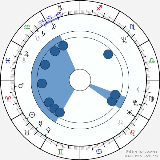 Ben Pelchat wikipedia, horoscope, astrology, instagram