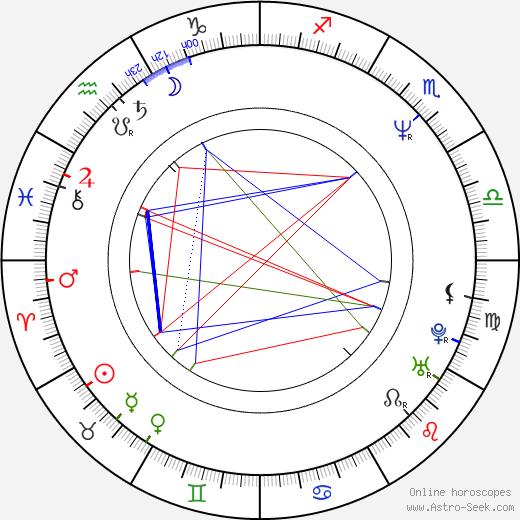 Ben Pelchat astro natal birth chart, Ben Pelchat horoscope, astrology