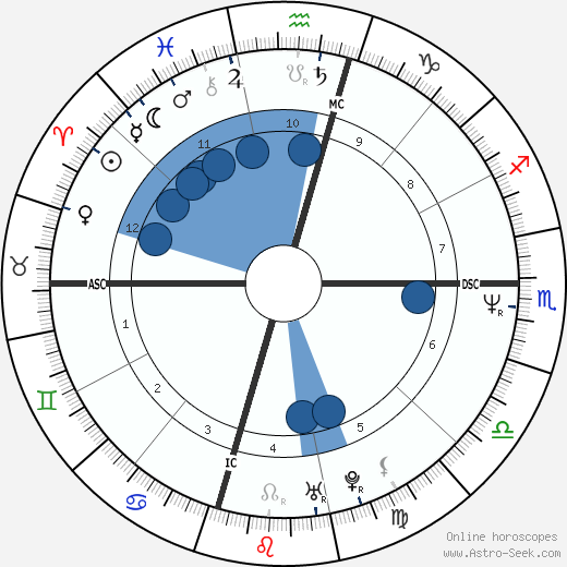 Brenda Spencer wikipedia, horoscope, astrology, instagram