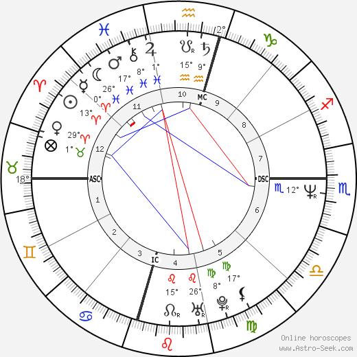 Brenda Spencer birth chart, biography, wikipedia 2020, 2021