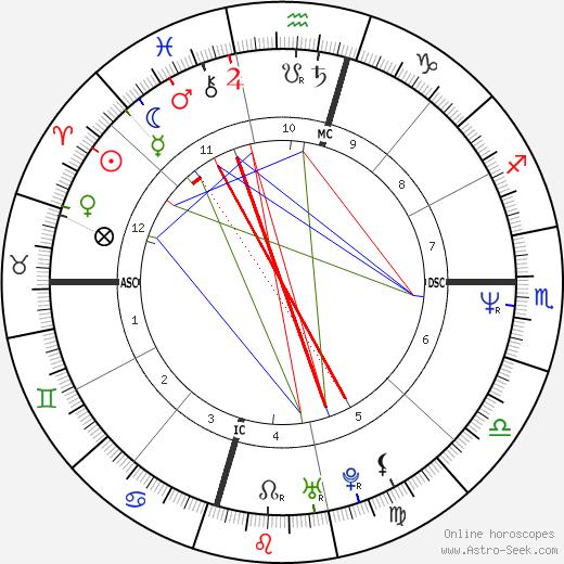 Brenda Spencer birth chart, Brenda Spencer astro natal horoscope, astrology