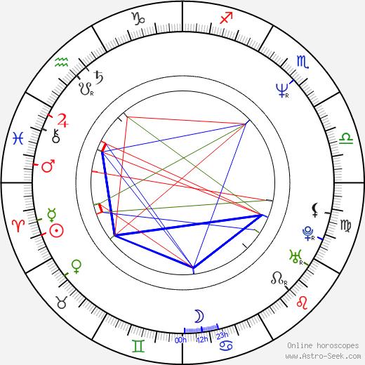 Brian Horiuchi birth chart, Brian Horiuchi astro natal horoscope, astrology