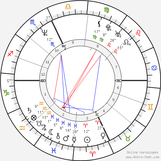 Clark Gregg birth chart, biography, wikipedia 2018, 2019
