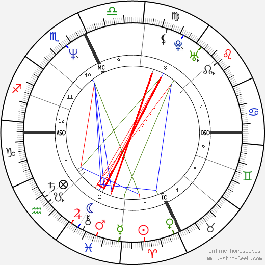 Clark Gregg astro natal birth chart, Clark Gregg horoscope, astrology