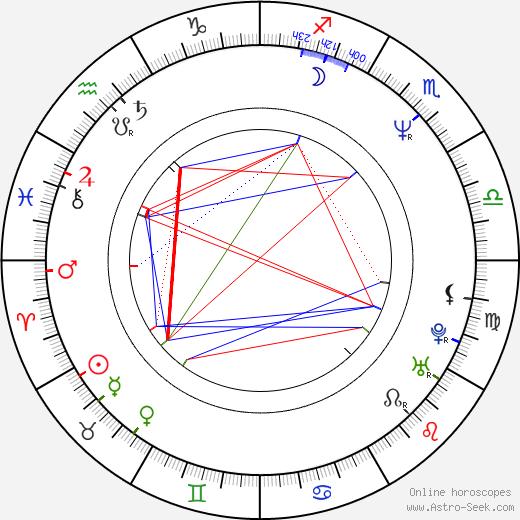 Costas Botopoulos день рождения гороскоп, Costas Botopoulos Натальная карта онлайн