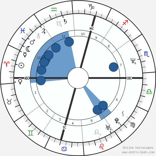David Shark wikipedia, horoscope, astrology, instagram