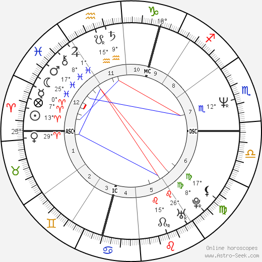David Shark birth chart, biography, wikipedia 2020, 2021