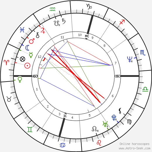 David Shark birth chart, David Shark astro natal horoscope, astrology