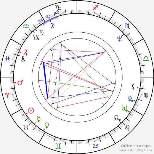 Debra Wilson день рождения гороскоп, Debra Wilson Натальная карта онлайн