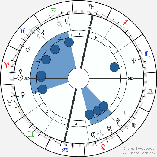 Dewey Jones wikipedia, horoscope, astrology, instagram