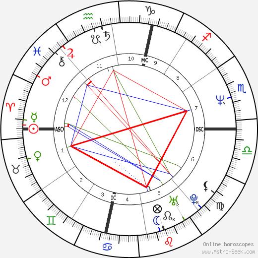 Dewey Jones tema natale, oroscopo, Dewey Jones oroscopi gratuiti, astrologia