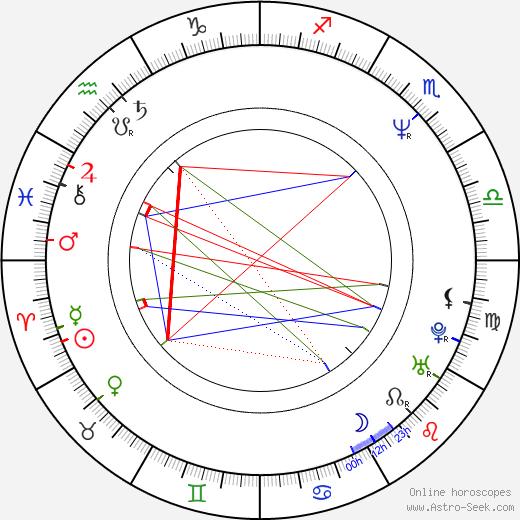 Diana Quijano birth chart, Diana Quijano astro natal horoscope, astrology
