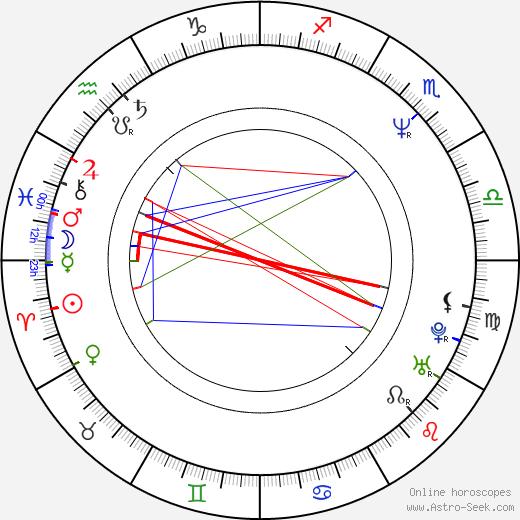 Giorgio Serafini birth chart, Giorgio Serafini astro natal horoscope, astrology