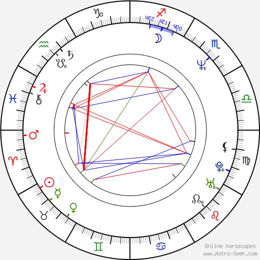 Аугустин Бубник Gustav Bubník день рождения гороскоп, Gustav Bubník Натальная карта онлайн
