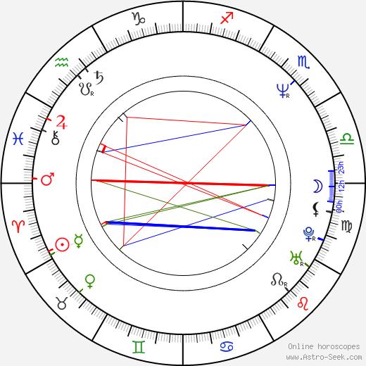 Irena Obermannová astro natal birth chart, Irena Obermannová horoscope, astrology