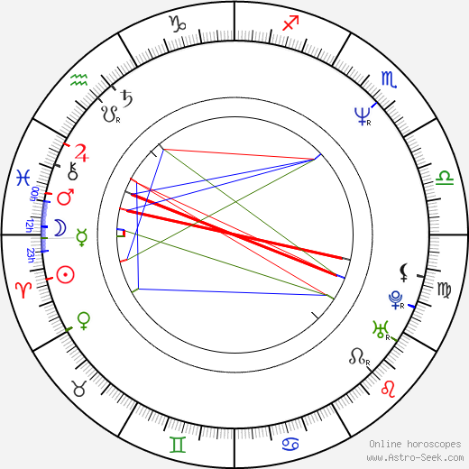 James Black birth chart, James Black astro natal horoscope, astrology