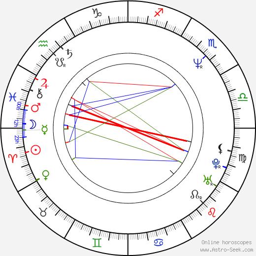 James Black astro natal birth chart, James Black horoscope, astrology