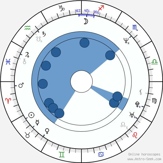 Jason Salkey wikipedia, horoscope, astrology, instagram