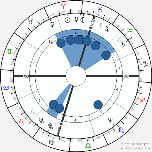 Jennifer Rubin wikipedia, horoscope, astrology, instagram