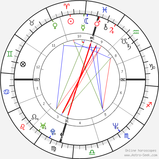 Jennifer Rubin tema natale, oroscopo, Jennifer Rubin oroscopi gratuiti, astrologia