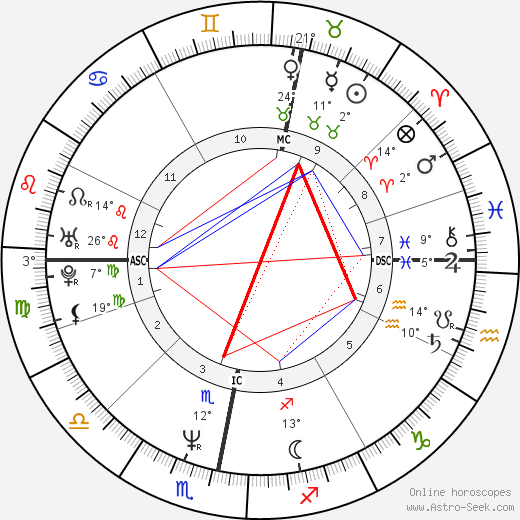 John Hannah birth chart, biography, wikipedia 2018, 2019