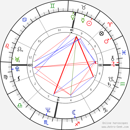 John Hannah astro natal birth chart, John Hannah horoscope, astrology