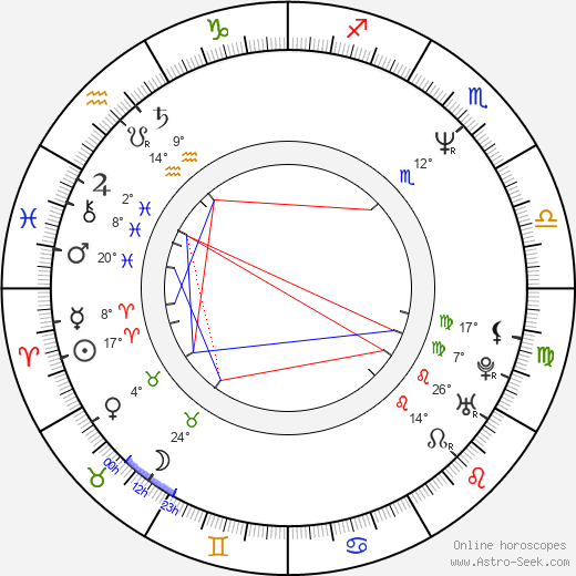 Kirsten Baker birth chart, biography, wikipedia 2019, 2020