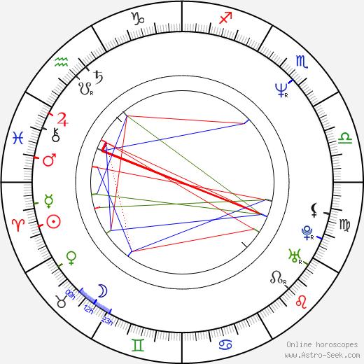 Kirsten Baker astro natal birth chart, Kirsten Baker horoscope, astrology