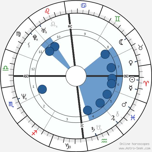 Kristina Bach wikipedia, horoscope, astrology, instagram