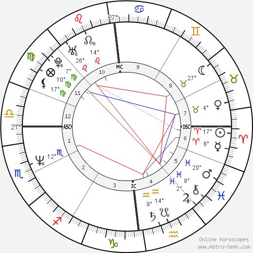 Kristina Bach birth chart, biography, wikipedia 2020, 2021