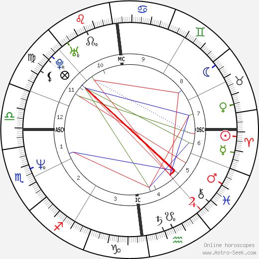 Kristina Bach birth chart, Kristina Bach astro natal horoscope, astrology