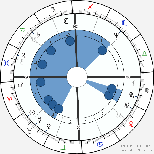 Mark C. Lender wikipedia, horoscope, astrology, instagram