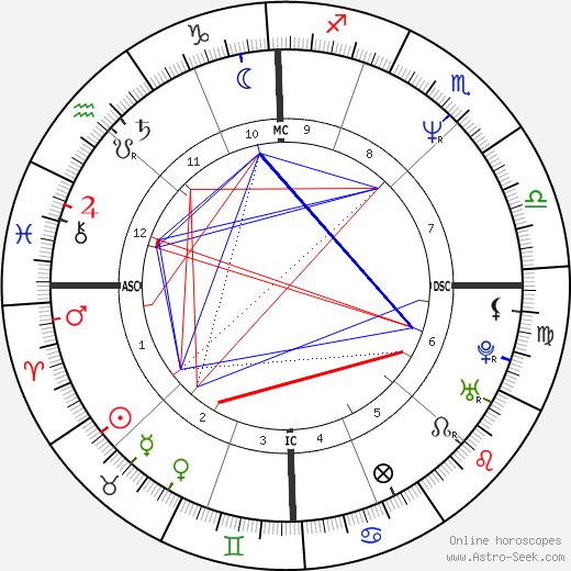 Mark C. Lender birth chart, Mark C. Lender astro natal horoscope, astrology